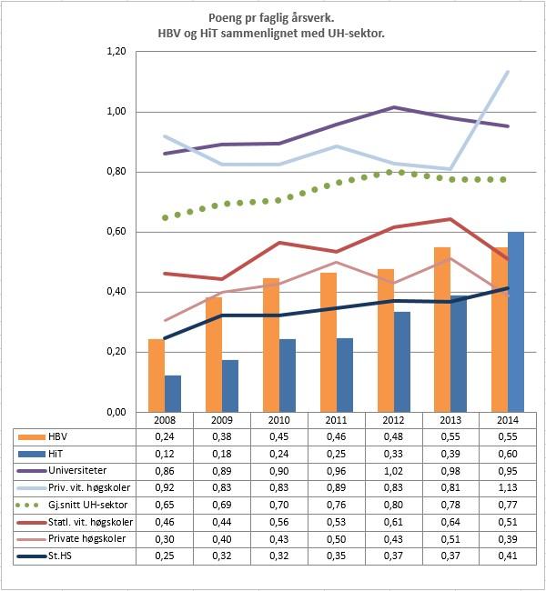 Poeng pr faglig årsverk ved HBV og HiT sammenlignet med UH-sektor