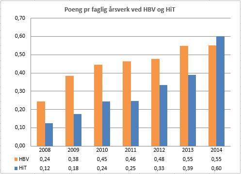 Poeng pr faglig årsverk ved HBV og HiT