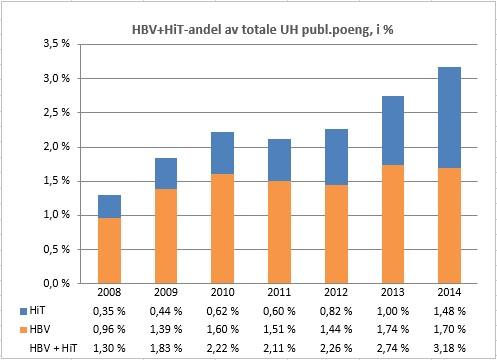 HBV+HiT-andel av totale UH publ.poeng, i %