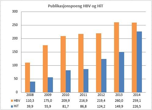 Publikasjonspoeng HBV og HiT 2008-2014